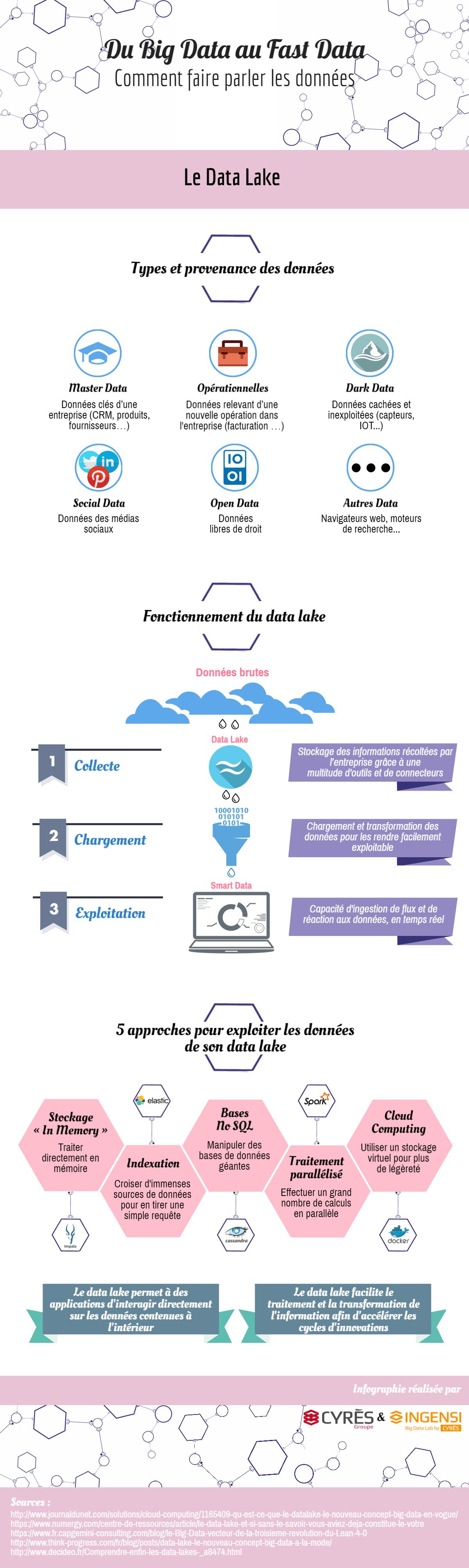2 Infographie_Du Big Data au Fast Data_Le Data Lake
