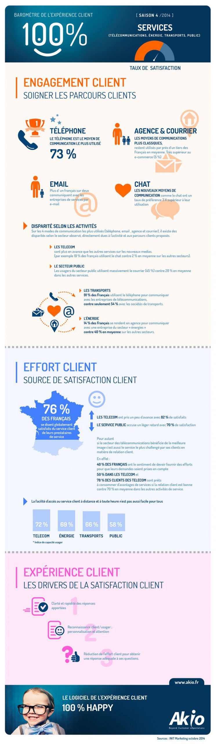 2014-AKIO-InfoHD-Experience-client-Services-800