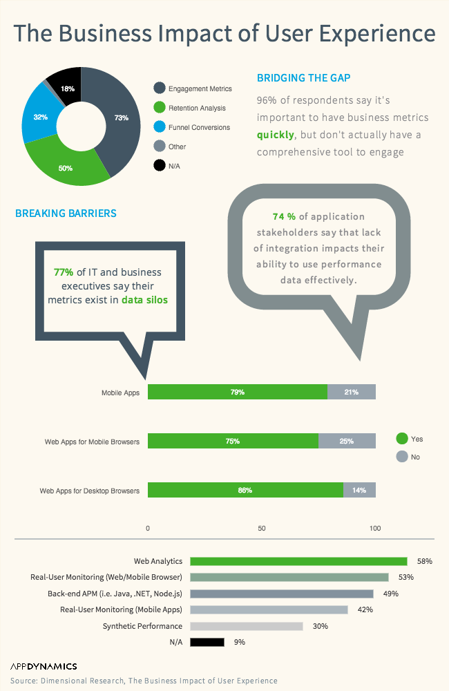 AppDynamics_Infographie Dimensional Research