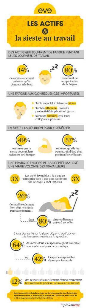 BJ15939-Comio Eve - Les actifs et la sieste au travail - Infographie