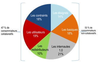 Cahier consommation2