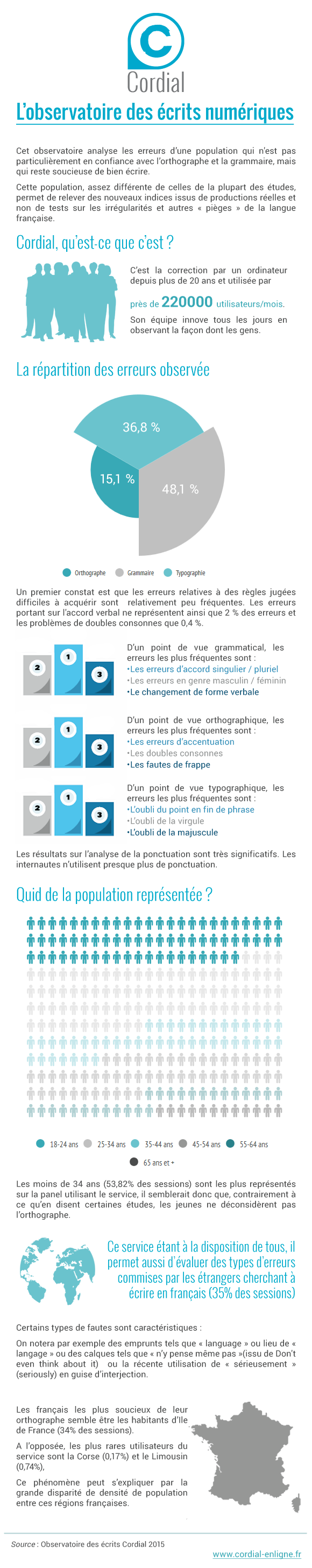 Cordial-Infographie