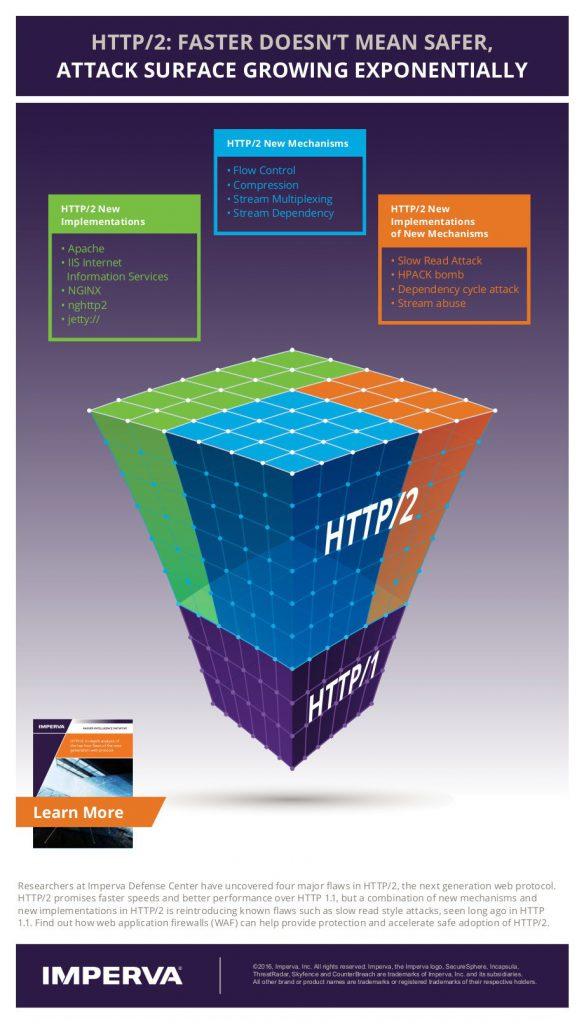 IMPV_HII_HTTP2_Infographic