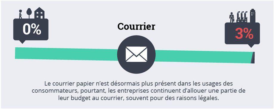 Info_courrier