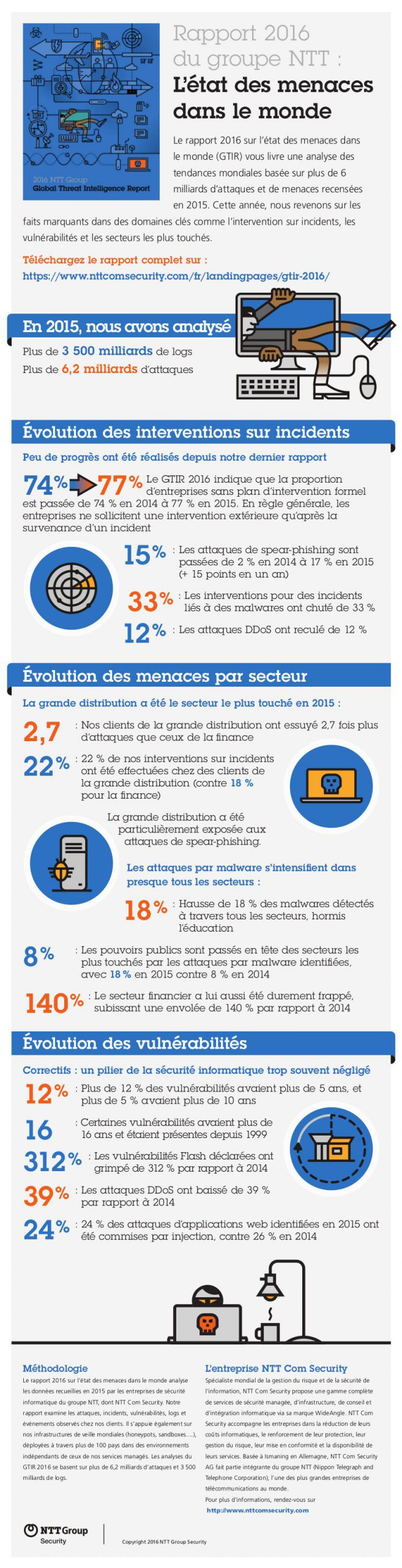 Infographie - Global Threat Intelligence Report NTT COM SECURITY