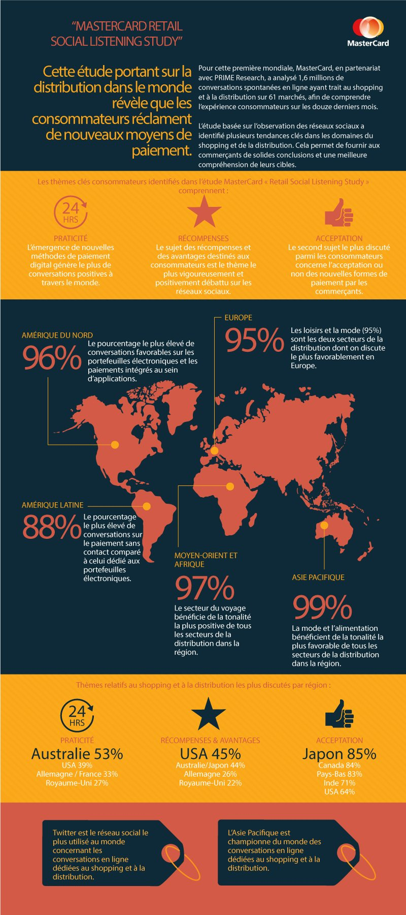 Infographie MasterCard Retail Social Listening Study