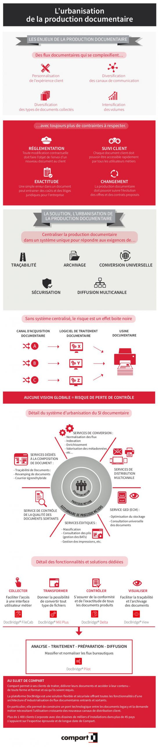 Infographie_Urbanisation-Production-documentaire-Compart