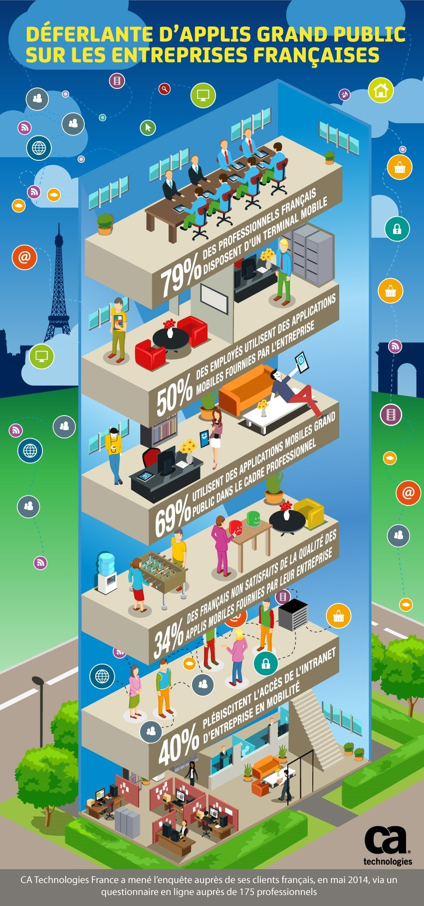 Infographie_DevOps_CA_Technologies