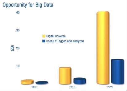 Opportunity Big Data