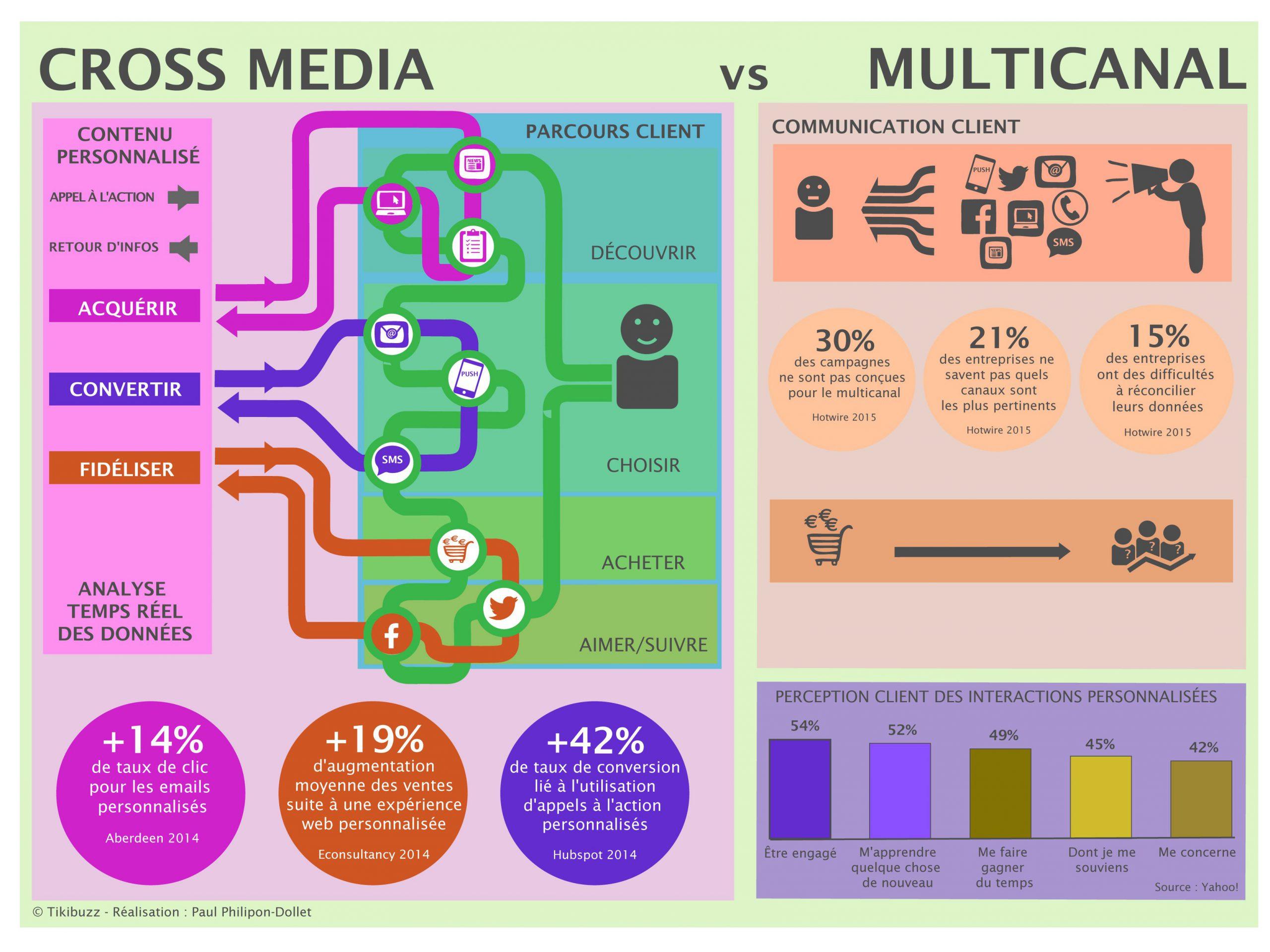 infographie crossmedia