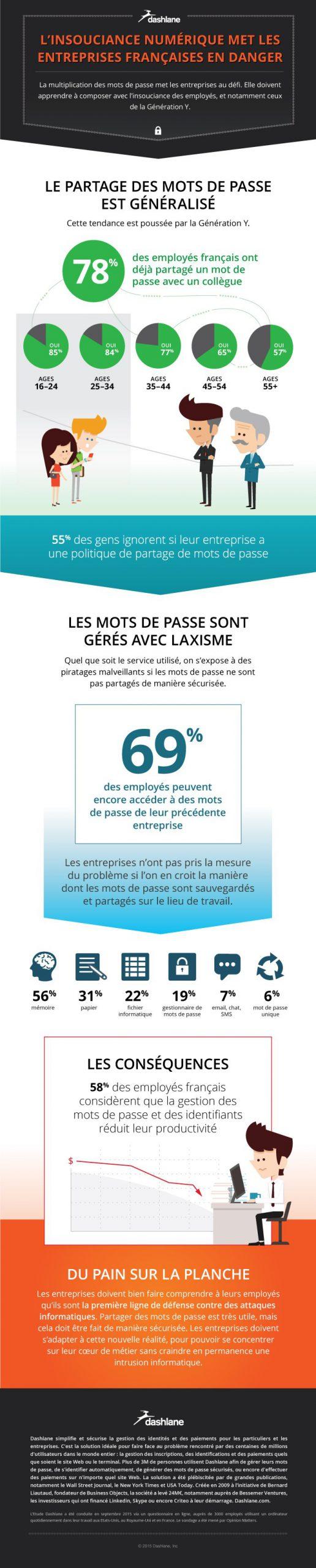 infographie_insouciance_numerique